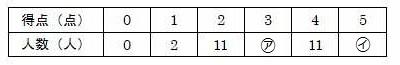 算数の問題の図表